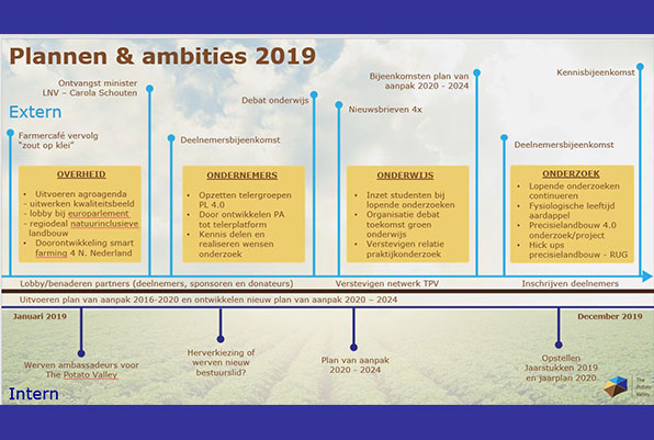 Plannen en ambities 2019